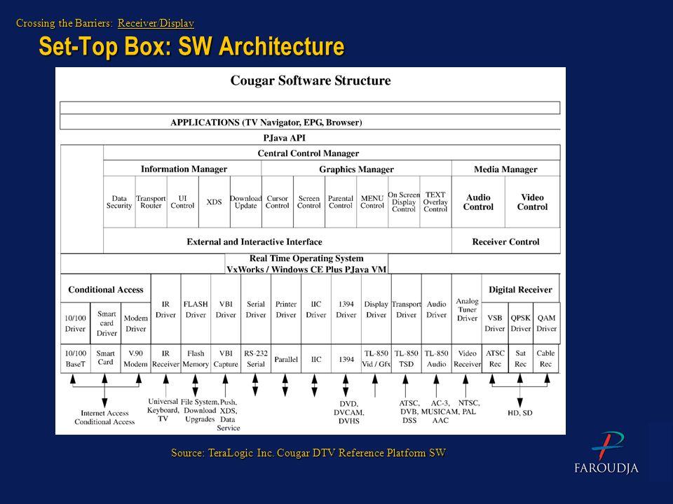 Set-Top Box: SW Architecture