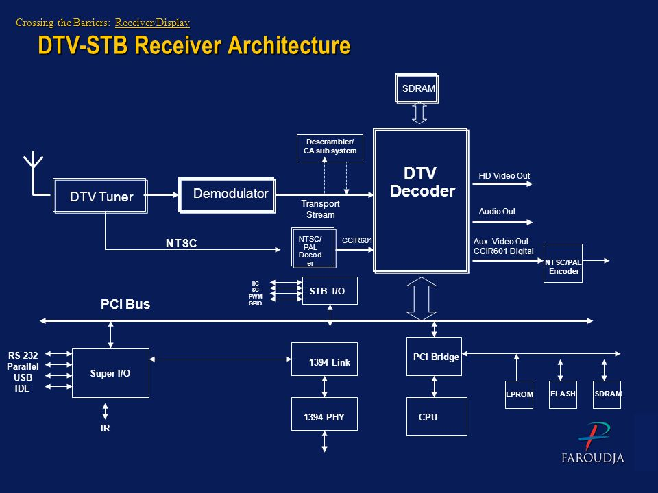 DTV-STB Receiver Architecture