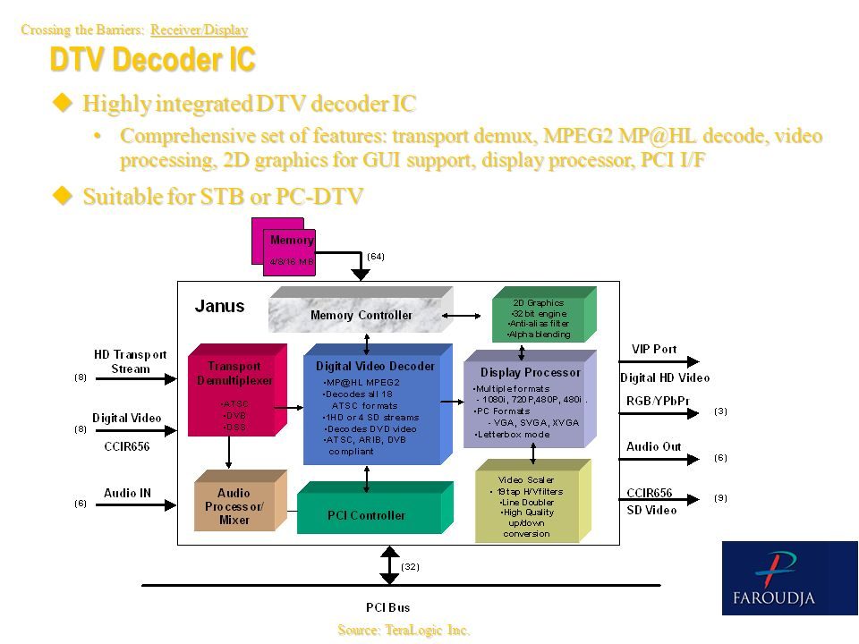 DTV Decoder IC Highly integrated DTV decoder IC