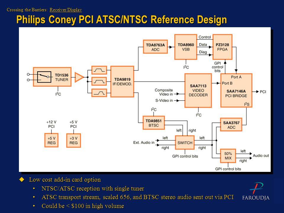 Philips Coney PCI ATSC/NTSC Reference Design