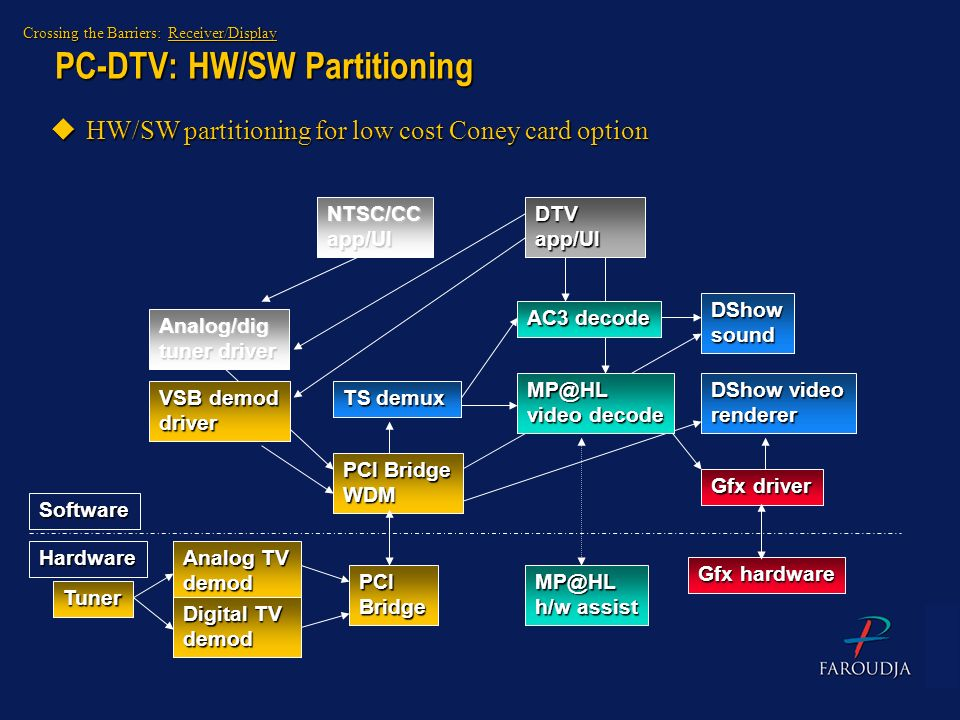 PC-DTV: HW/SW Partitioning