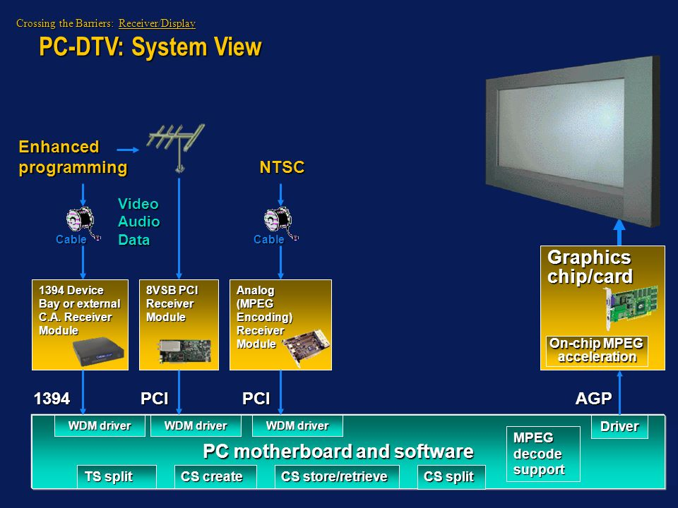 On-chip MPEG acceleration