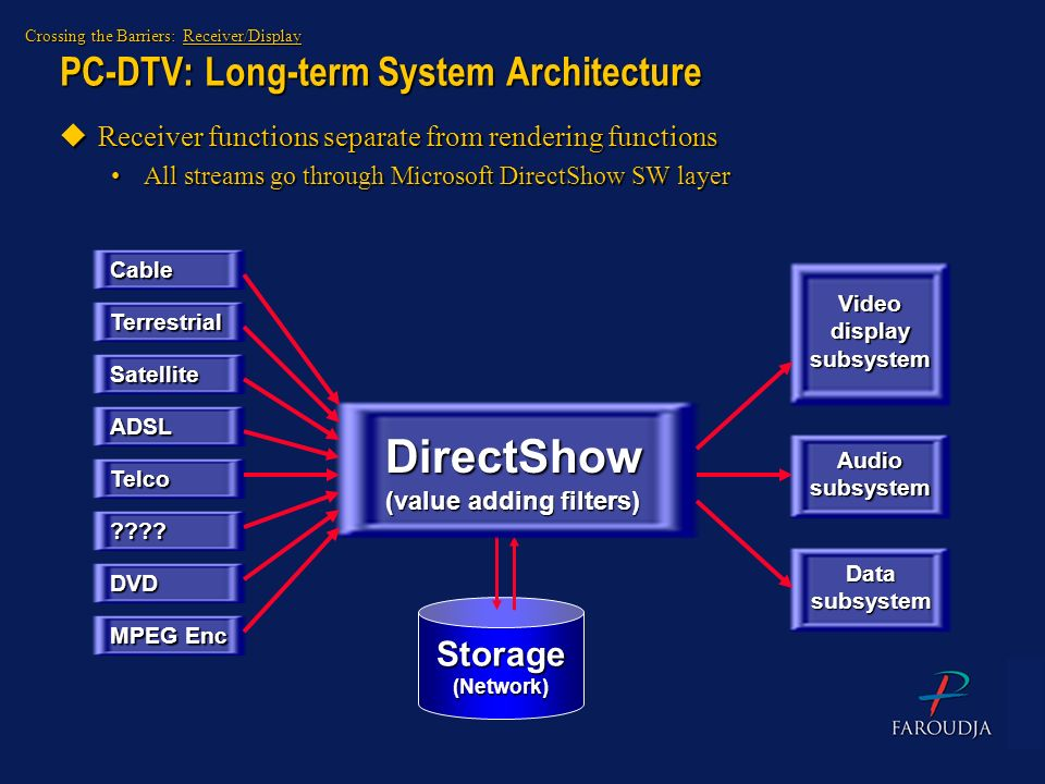 PC-DTV: Long-term System Architecture