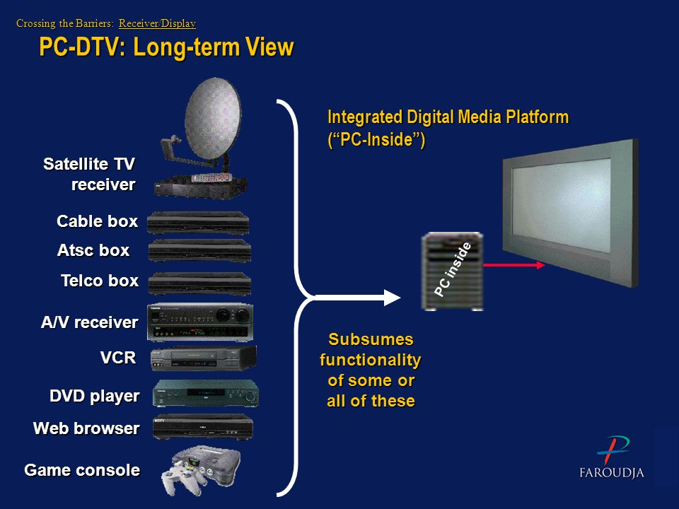 PC-DTV: Long-term View