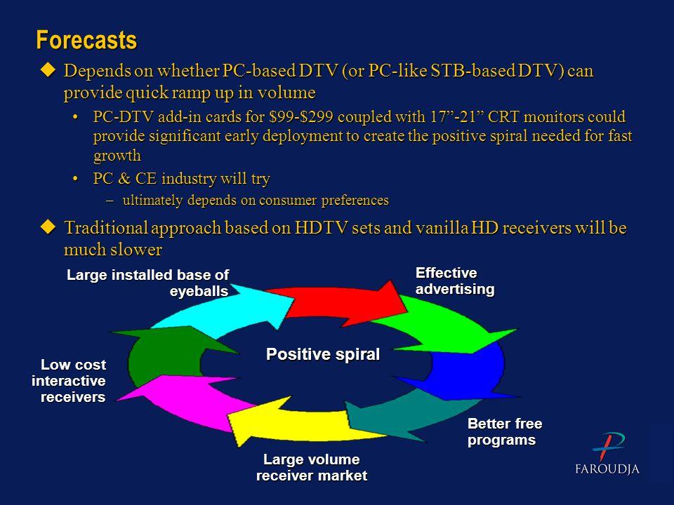 Large volume receiver market