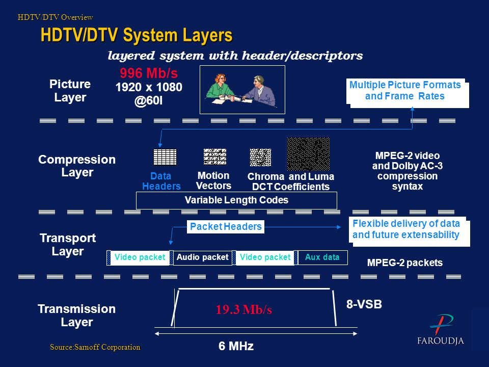 HDTV/DTV System Layers