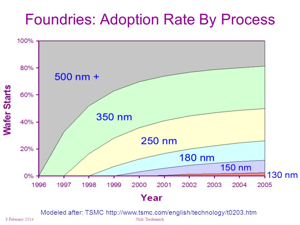 Foundries: Adoption Rate By Process