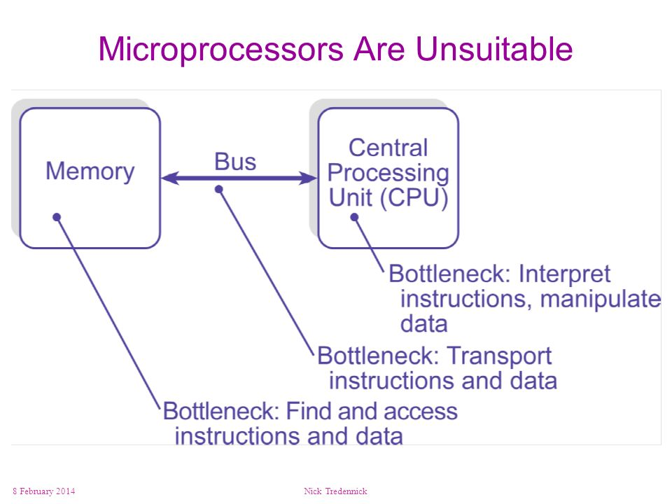 Microprocessors Are Unsuitable