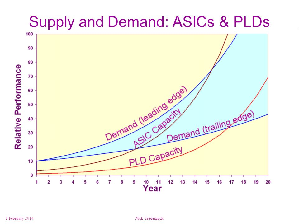 Supply and Demand: ASICs & PLDs