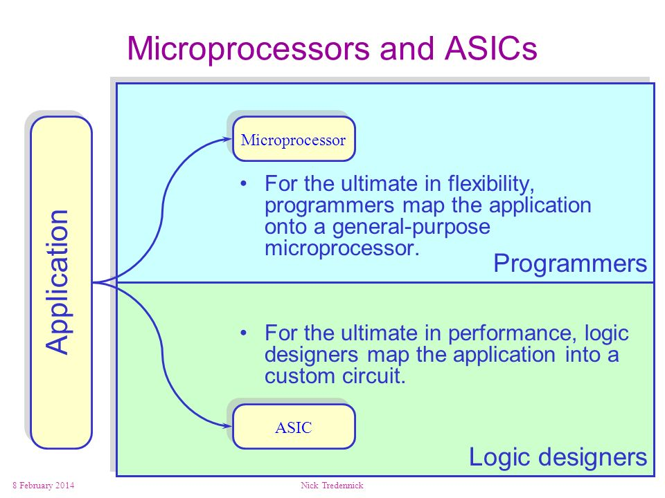 Microprocessors and ASICs