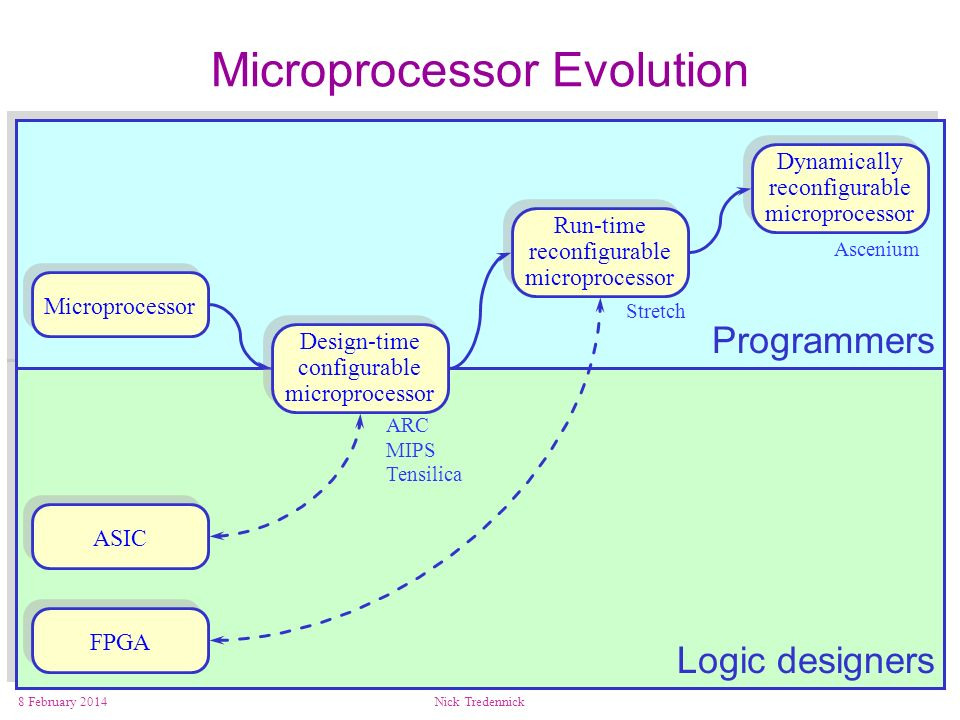 Microprocessor Evolution