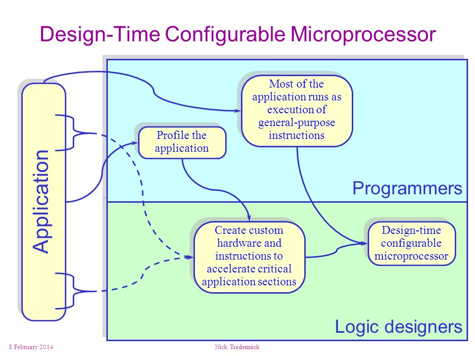 Design-Time Configurable Microprocessor