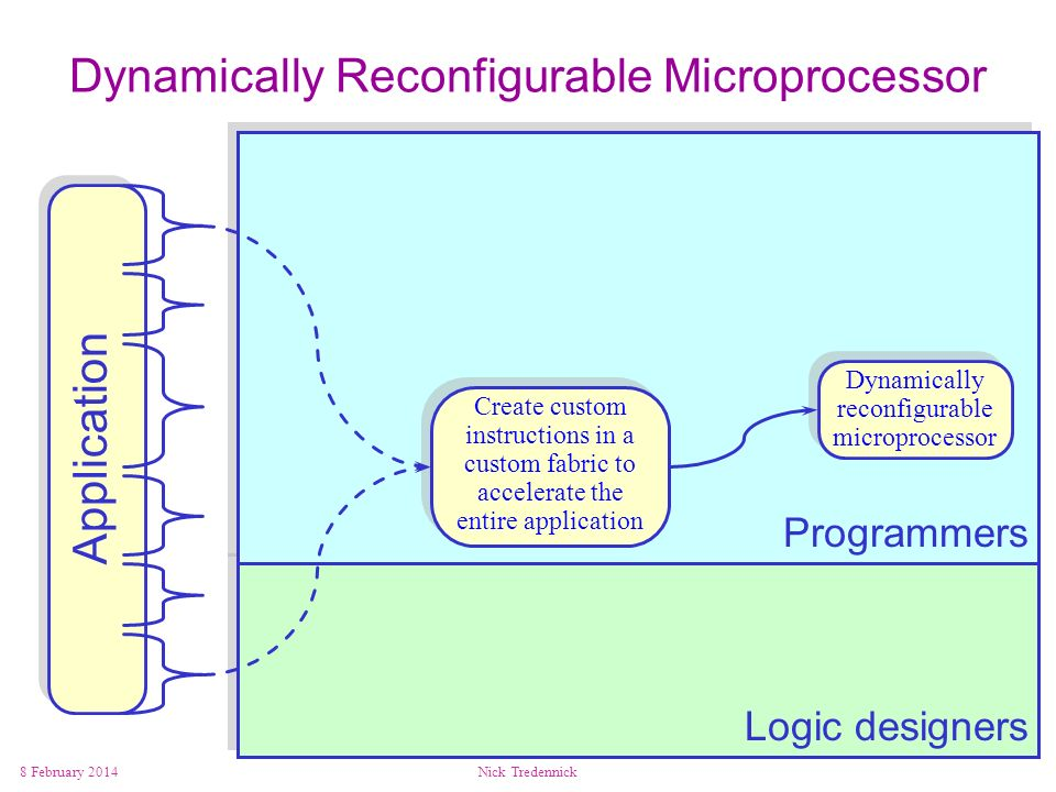 Dynamically Reconfigurable Microprocessor
