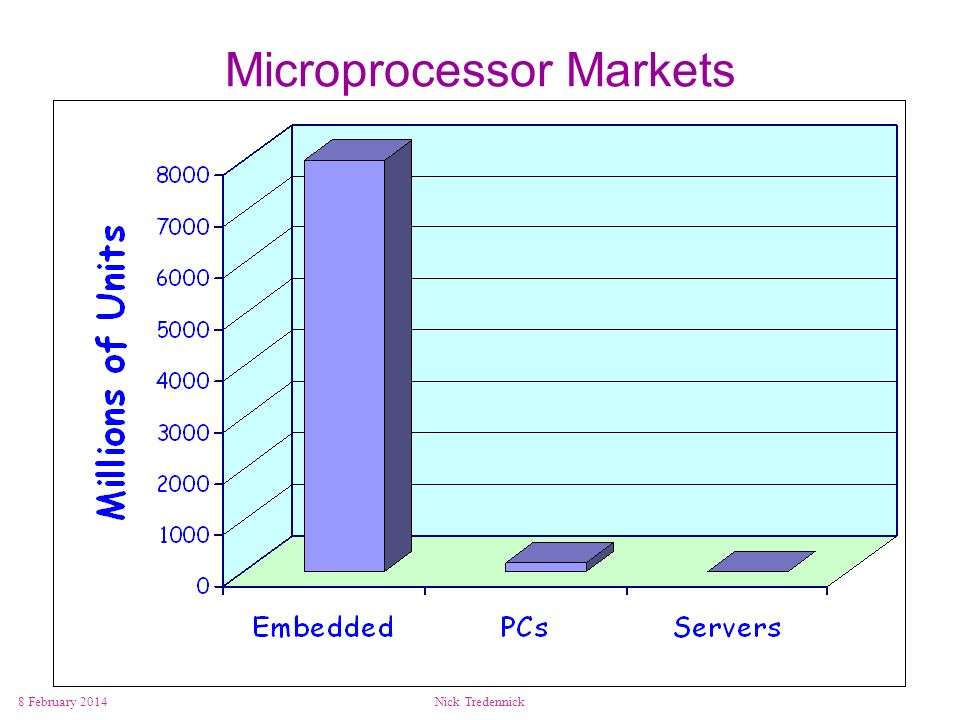 Microprocessor Markets