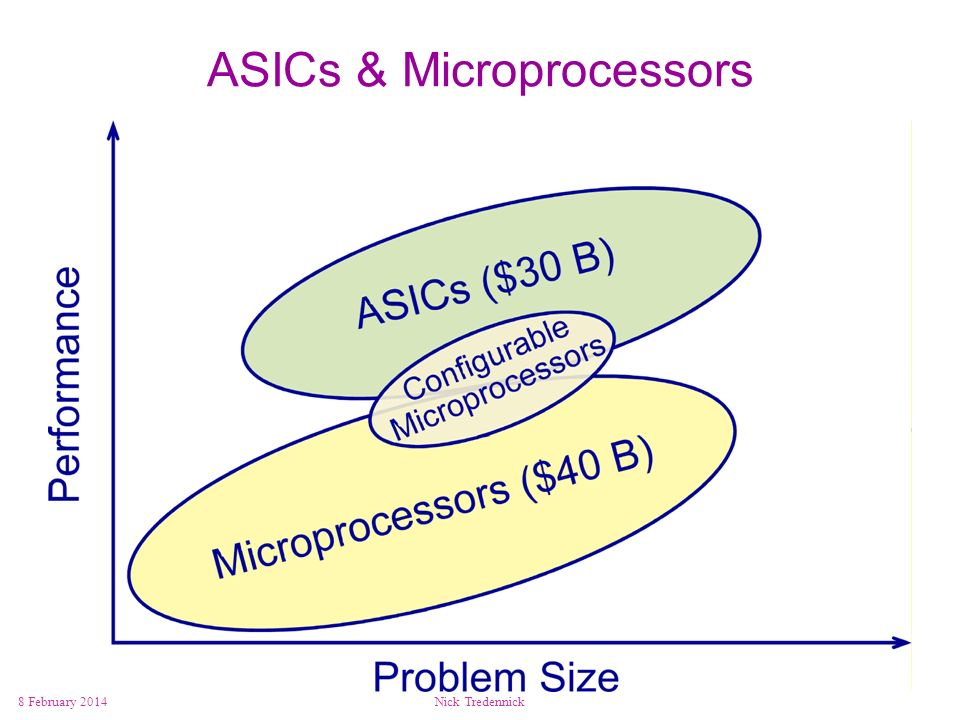ASICs & Microprocessors