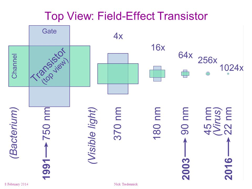 Top View: Field-Effect Transistor