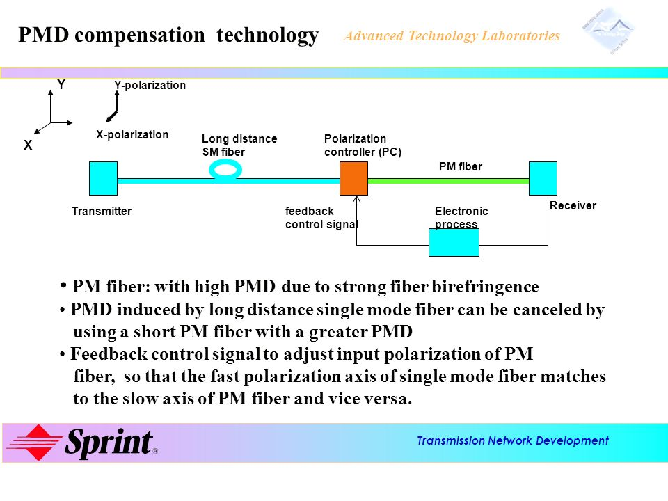 PMD compensation technology