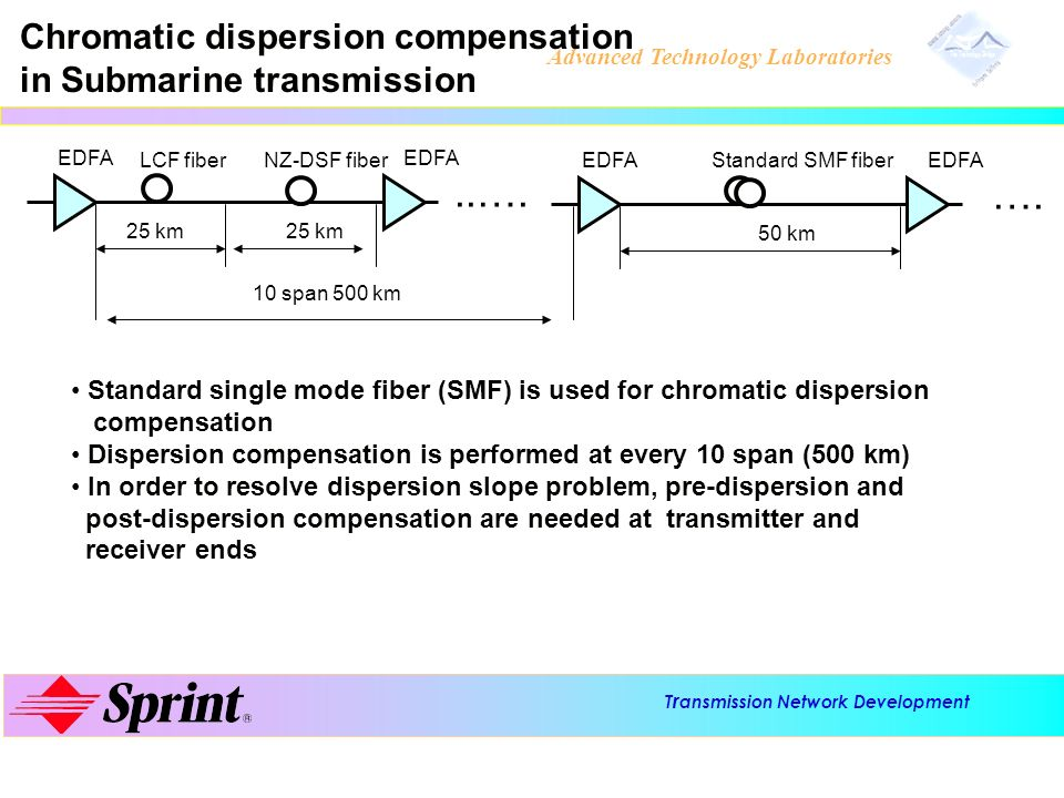 ..…. …. Chromatic dispersion compensation in Submarine transmission