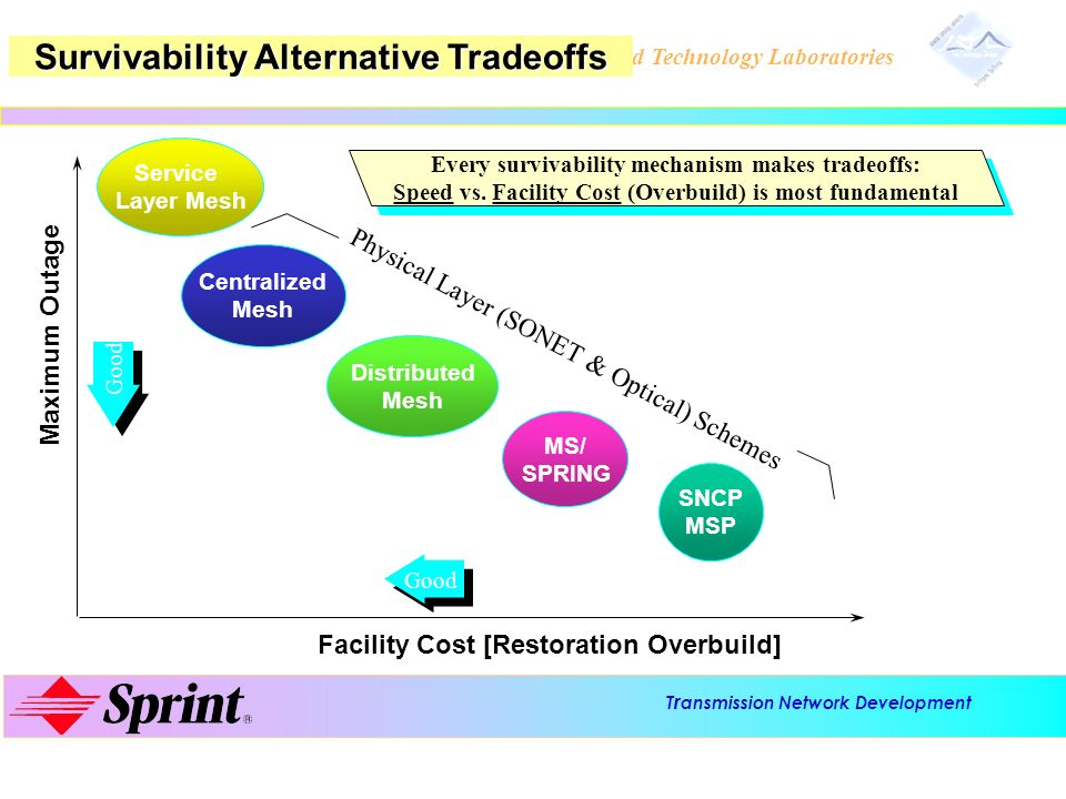 Survivability Alternative Tradeoffs