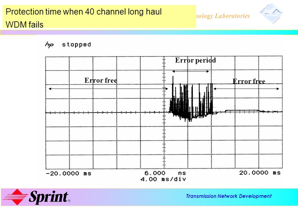 Protection time when 40 channel long haul WDM fails