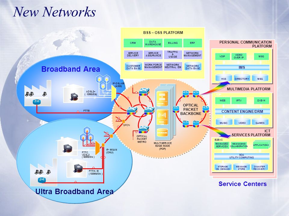New Networks Broadband Area Ultra Broadband Area Service Centers