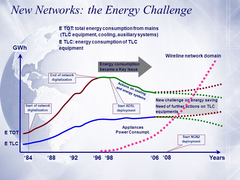 New Networks: the Energy Challenge