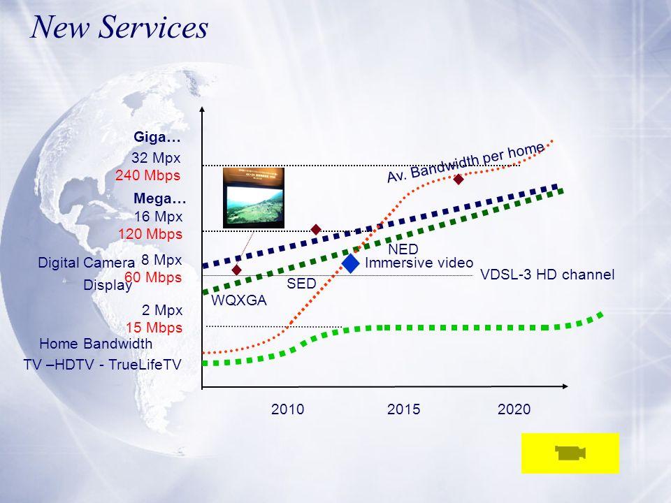 New Services Giga… 32 Mpx 240 Mbps Av. Bandwidth per home Mega… 16 Mpx