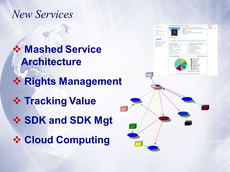 New Services Mashed Service Architecture Rights Management