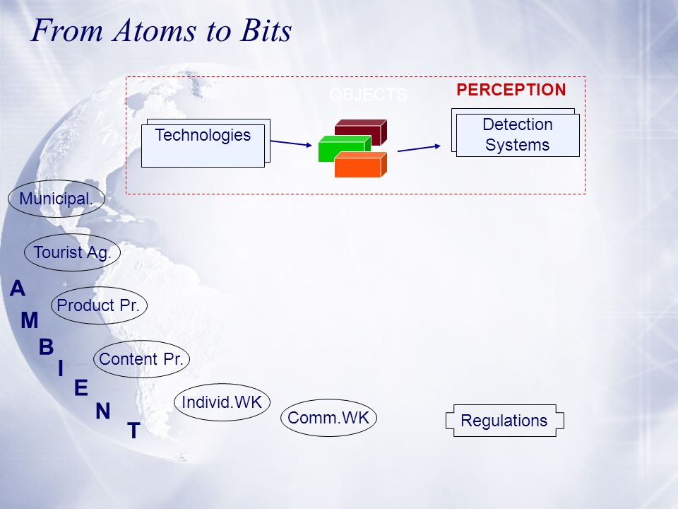 From Atoms to Bits A M B I E N T PERCEPTION OBJECTS Detection Systems