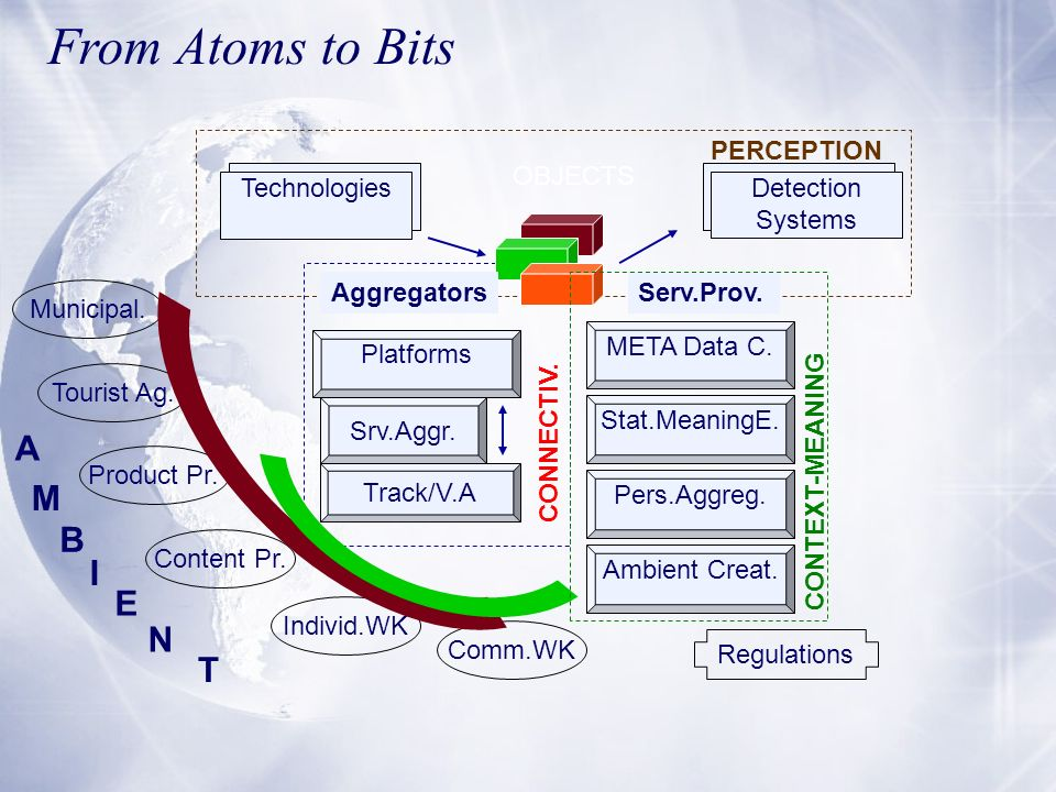 From Atoms to Bits A M B I E N T PERCEPTION OBJECTS Technologies