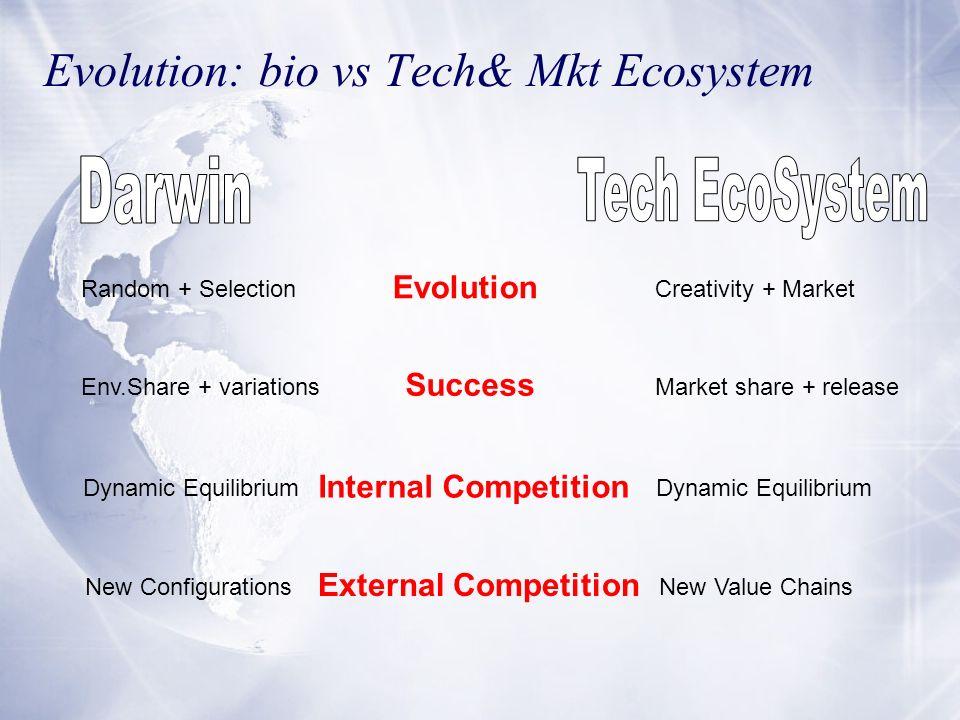 Evolution: bio vs Tech& Mkt Ecosystem