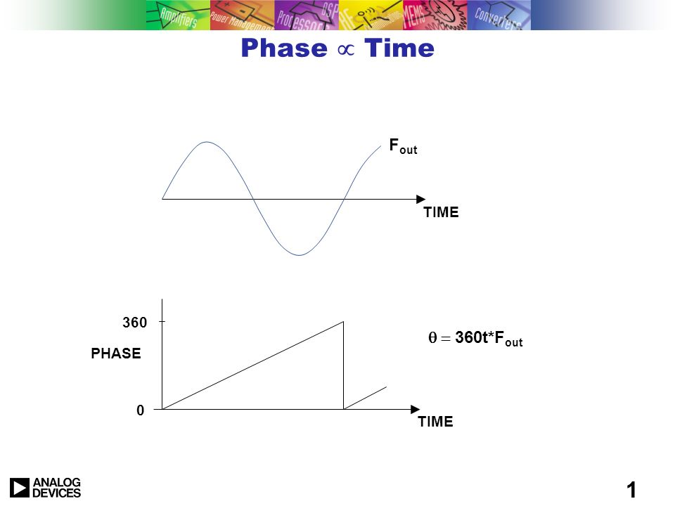 Phase µ Time Fout q = 360t*Fout TIME 360 PHASE TIME