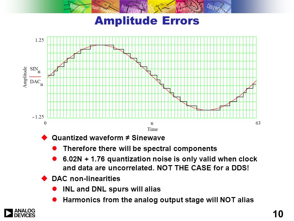 Amplitude Errors Quantized waveform ≠ Sinewave