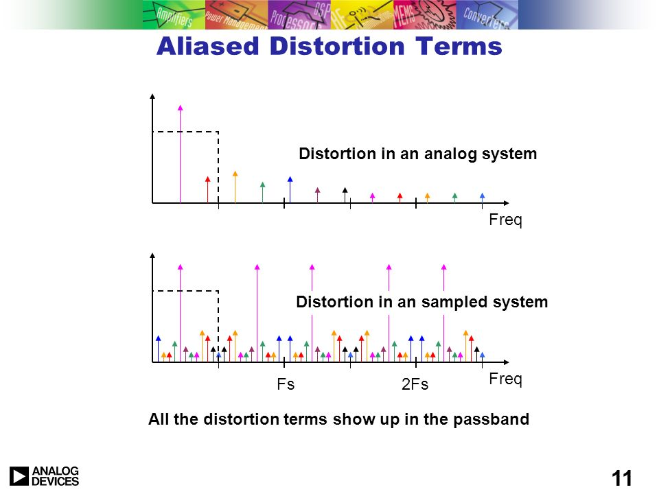 Aliased Distortion Terms