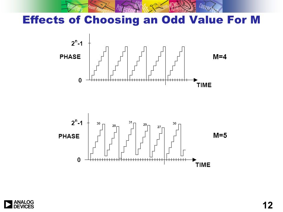 Effects of Choosing an Odd Value For M