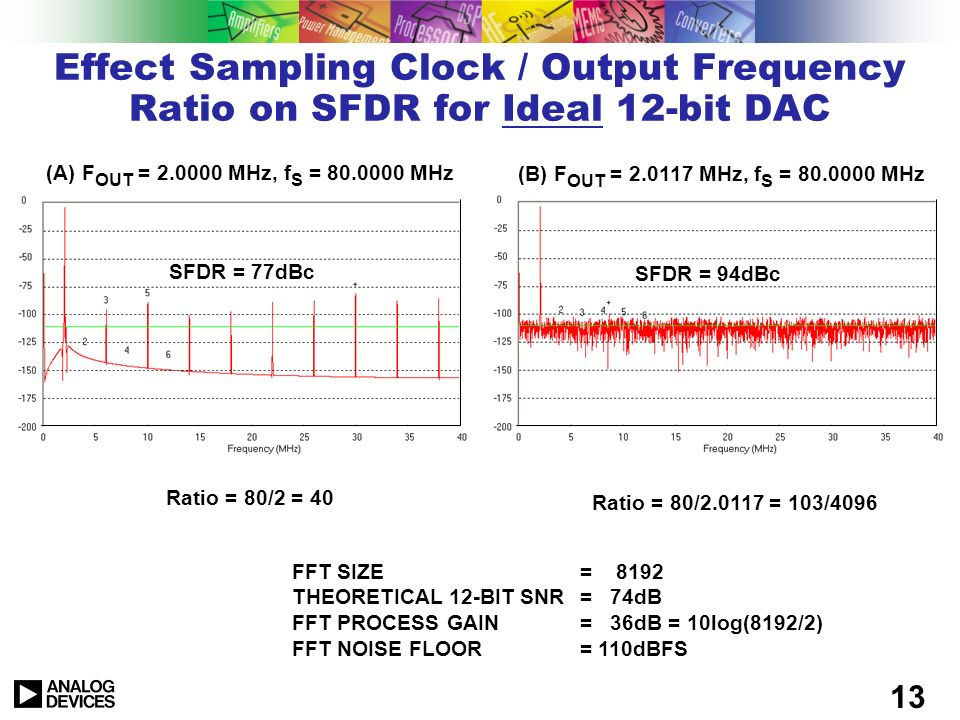 Effect Sampling Clock / Output Frequency Ratio on SFDR for Ideal 12-bit DAC