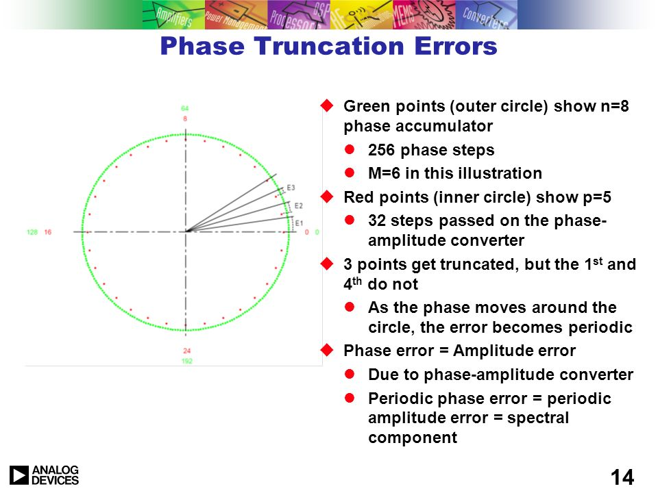 Phase Truncation Errors