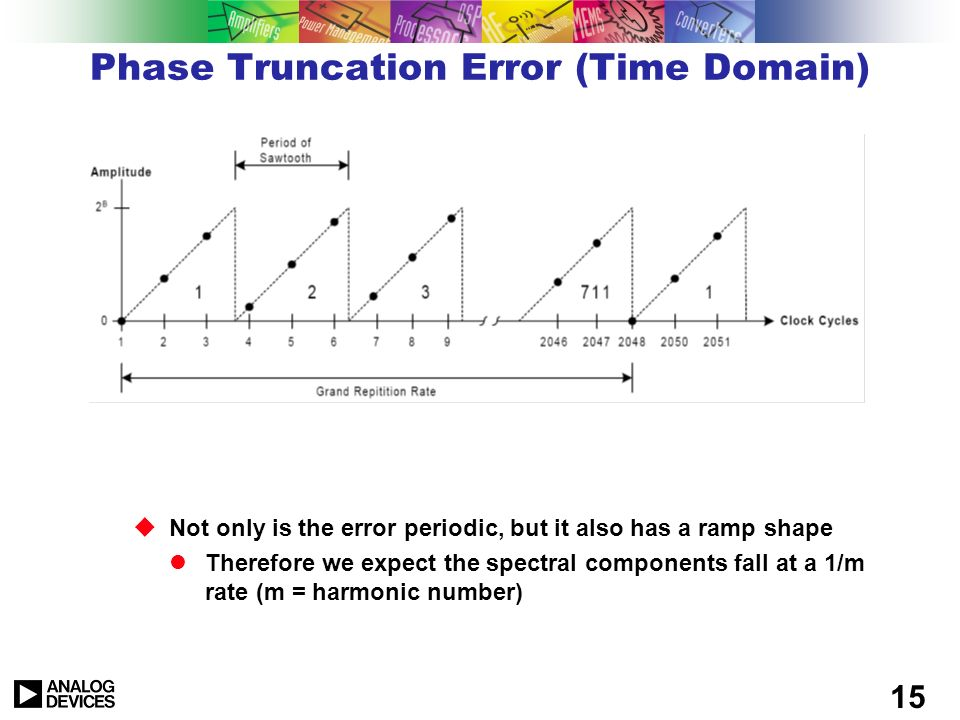 Phase Truncation Error (Time Domain)
