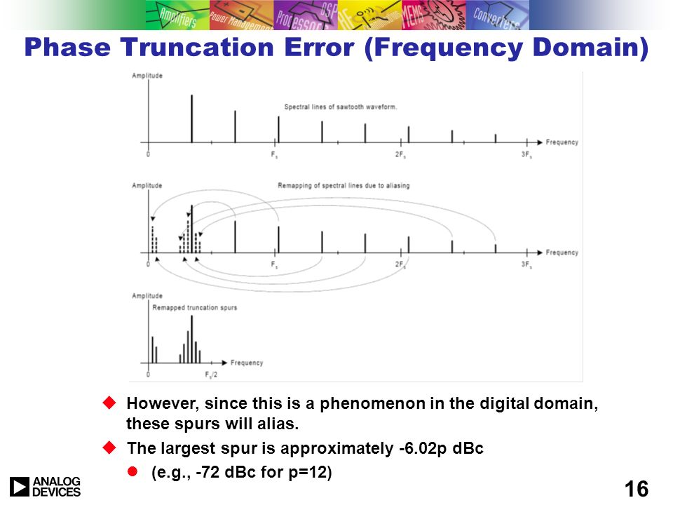 Phase Truncation Error (Frequency Domain)