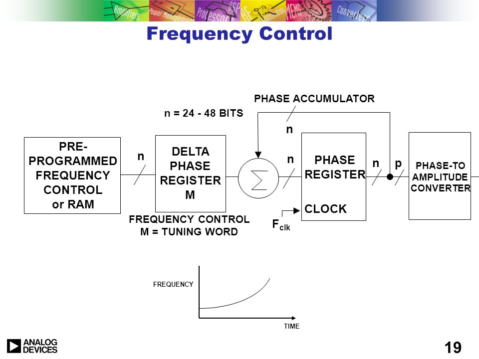 PRE-PROGRAMMED FREQUENCY CONTROL