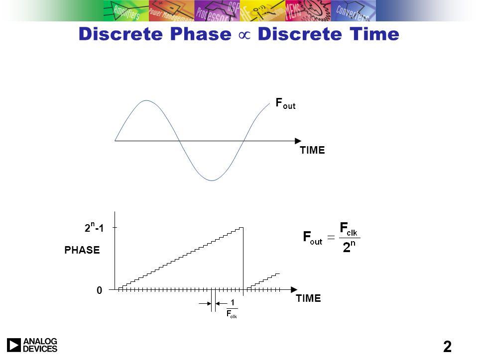 Discrete Phase µ Discrete Time