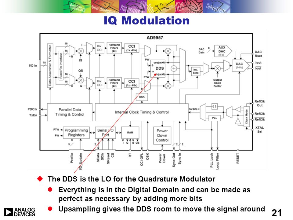 IQ Modulation The DDS is the LO for the Quadrature Modulator