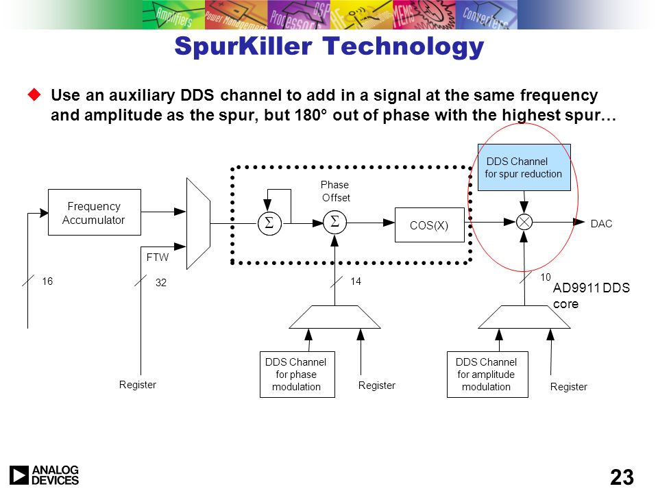 SpurKiller Technology