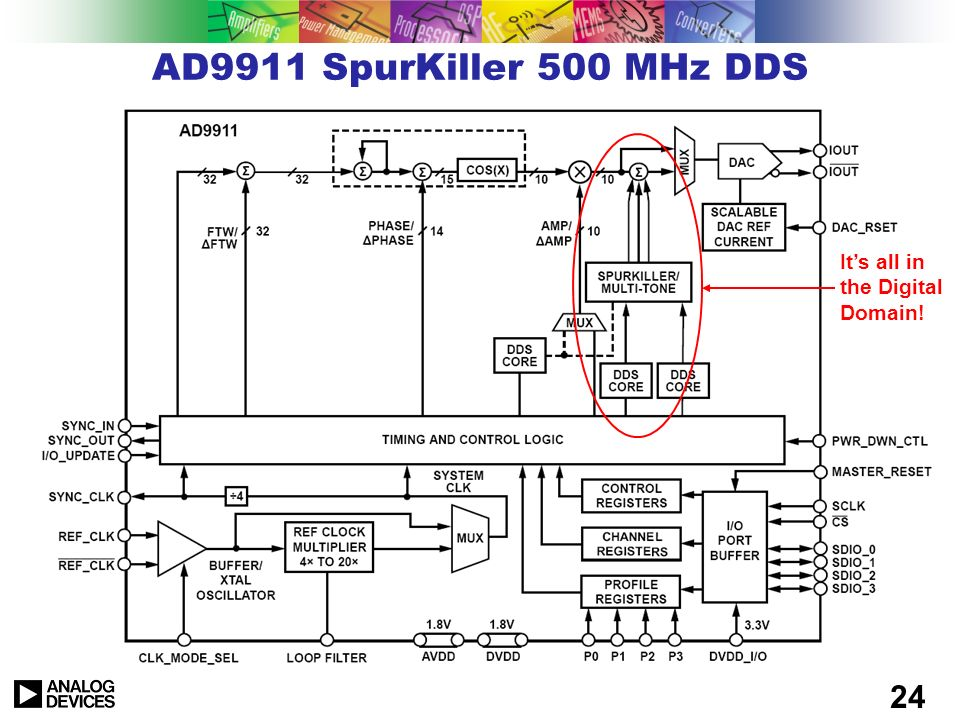 AD9911 SpurKiller 500 MHz DDS It's all in the Digital Domain!