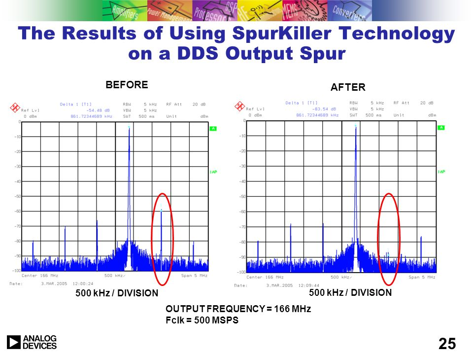 The Results of Using SpurKiller Technology on a DDS Output Spur