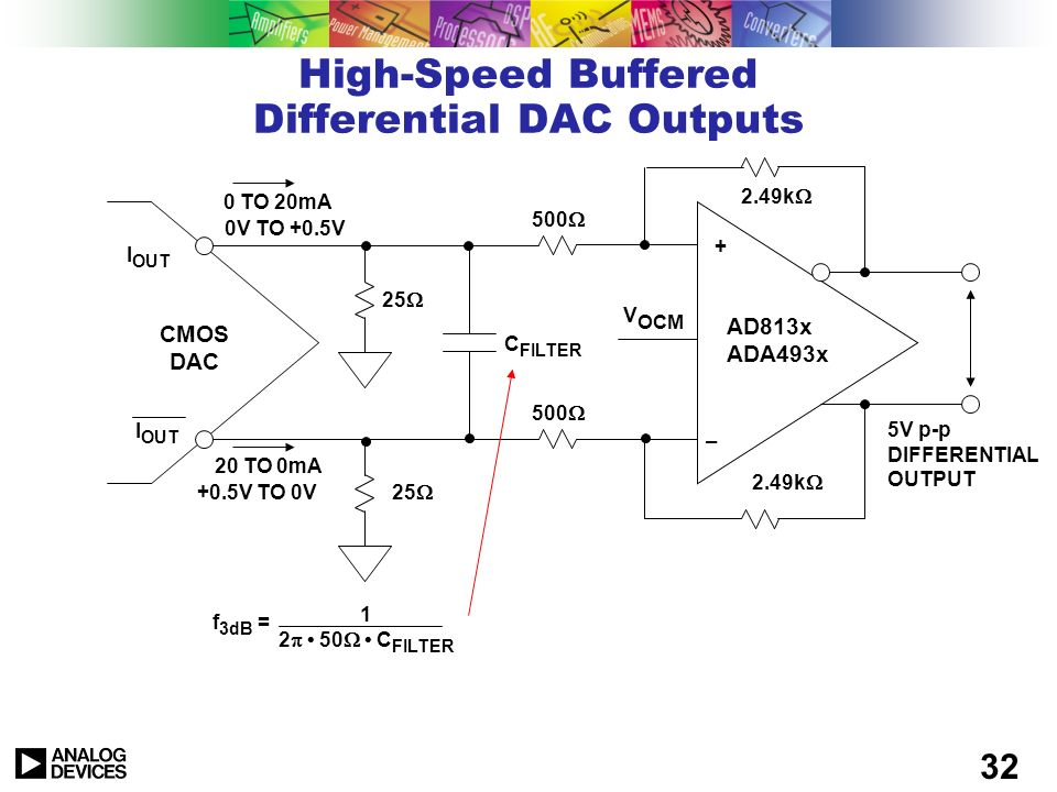 High-Speed Buffered Differential DAC Outputs