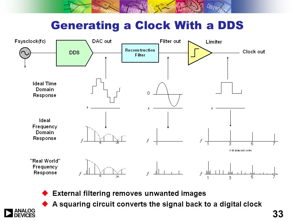 Generating a Clock With a DDS