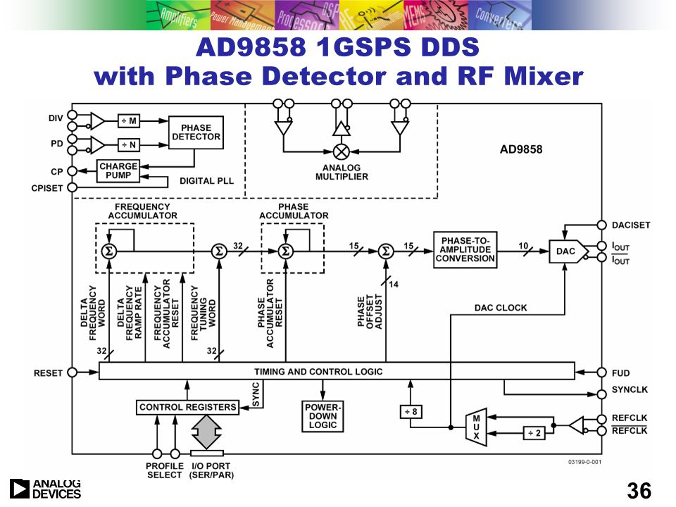AD9858 1GSPS DDS with Phase Detector and RF Mixer