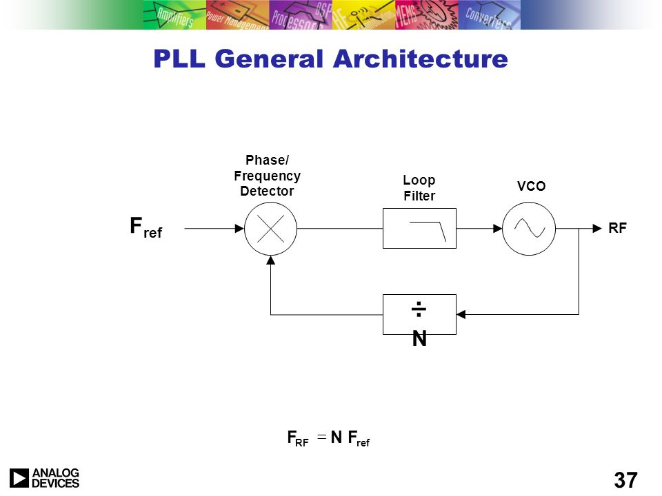 PLL General Architecture