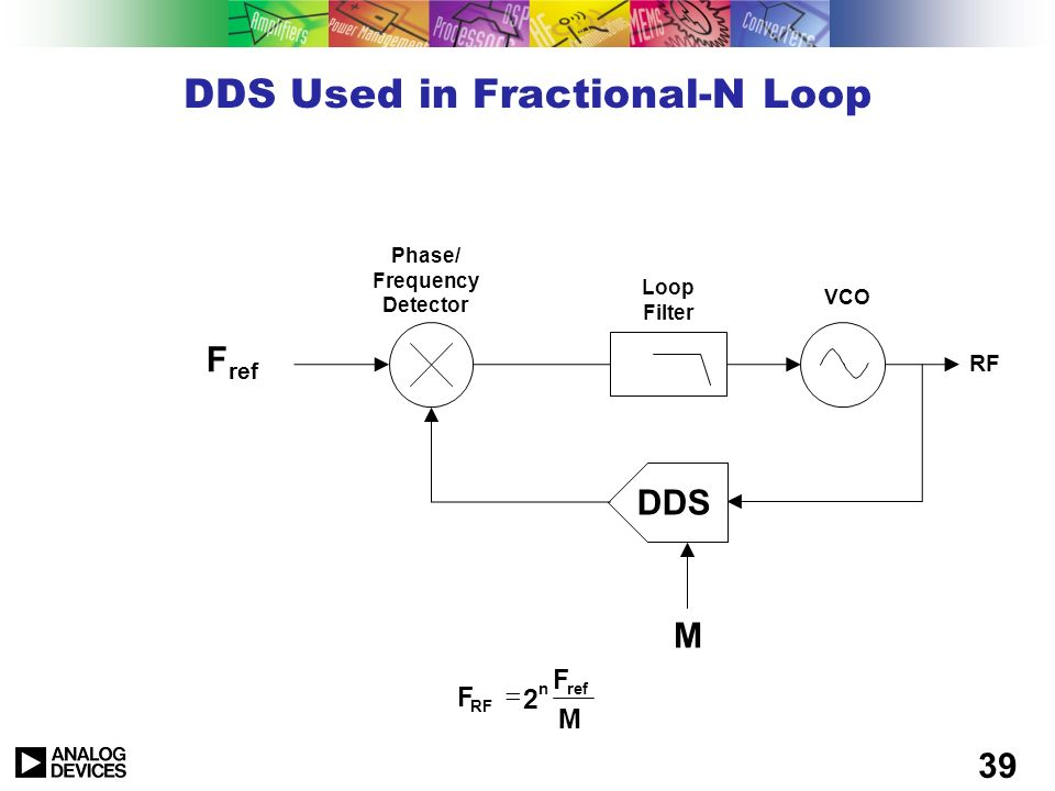 DDS Used in Fractional-N Loop